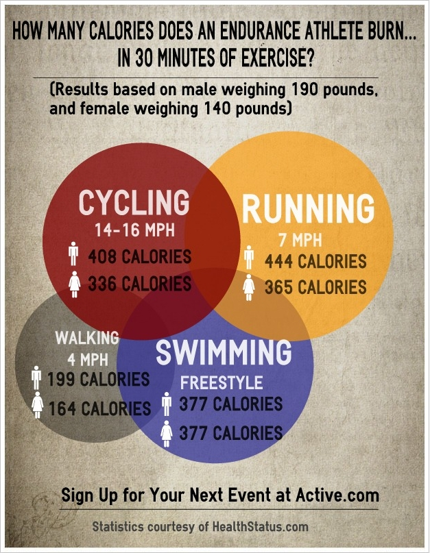 infographic how many calories does an endurance athlete burn active