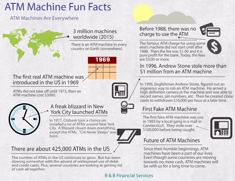 ATM Machine Fun Facts