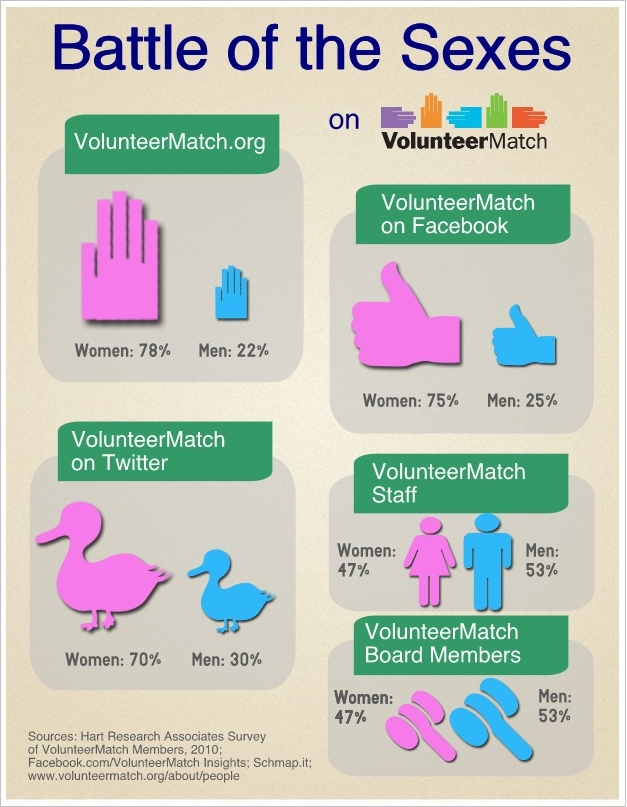 Battle_of_the_Sexes_at_VolunteerMatch title=