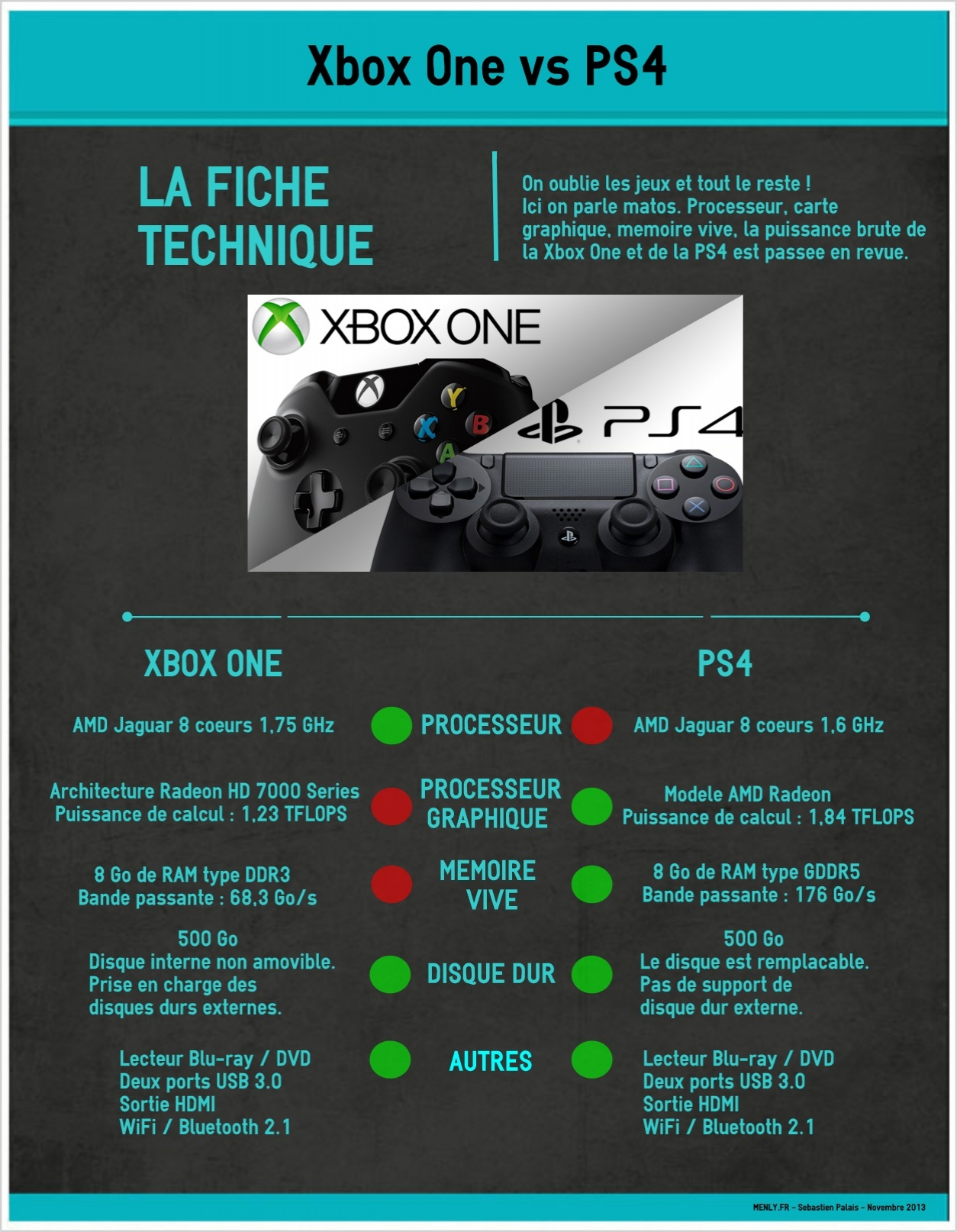 xbox one vs ps4 les fiches techniques d taill es. Black Bedroom Furniture Sets. Home Design Ideas