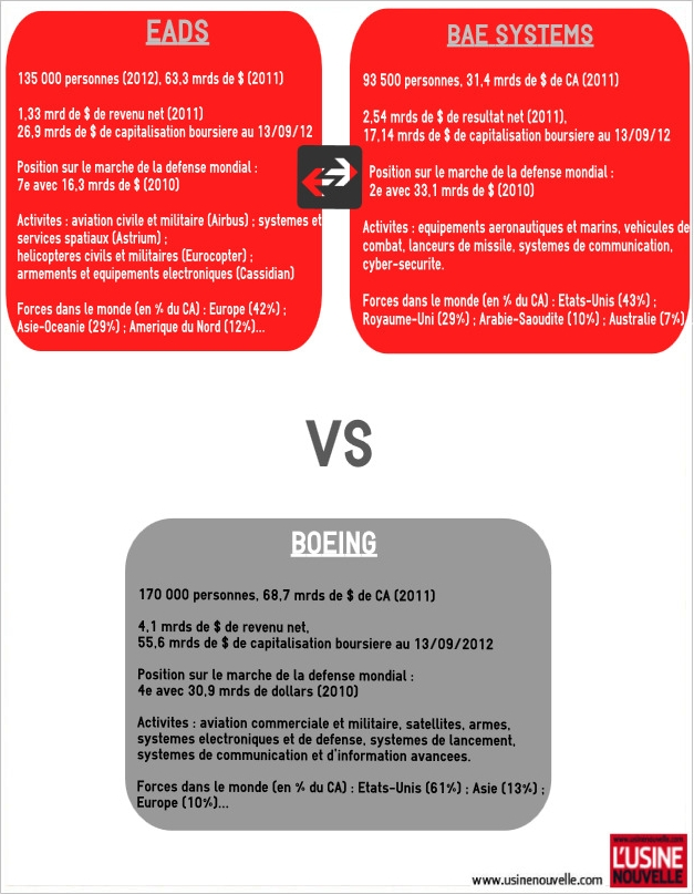 EADS/BAE_vs_Boeing title=
