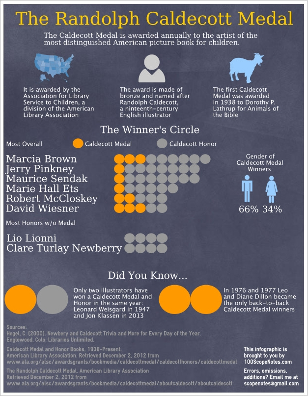 image The Caldecott Medal Infographic