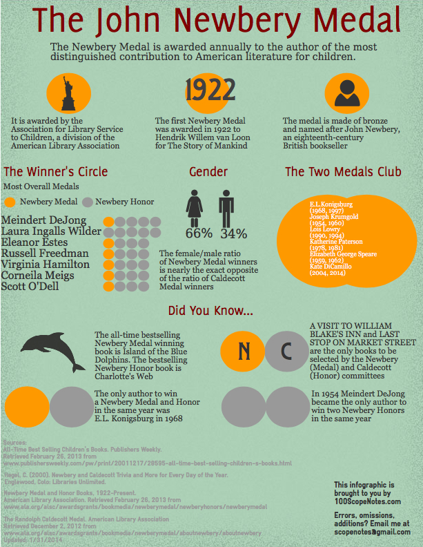 image The Newbery Medal Infographic