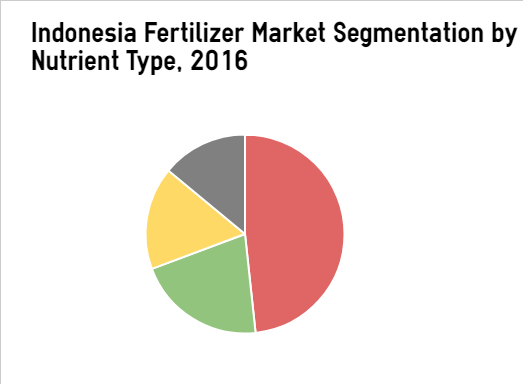 Indonesia fertilizer market size analysis trends forecast major companies in the sector include ccuart Image collections