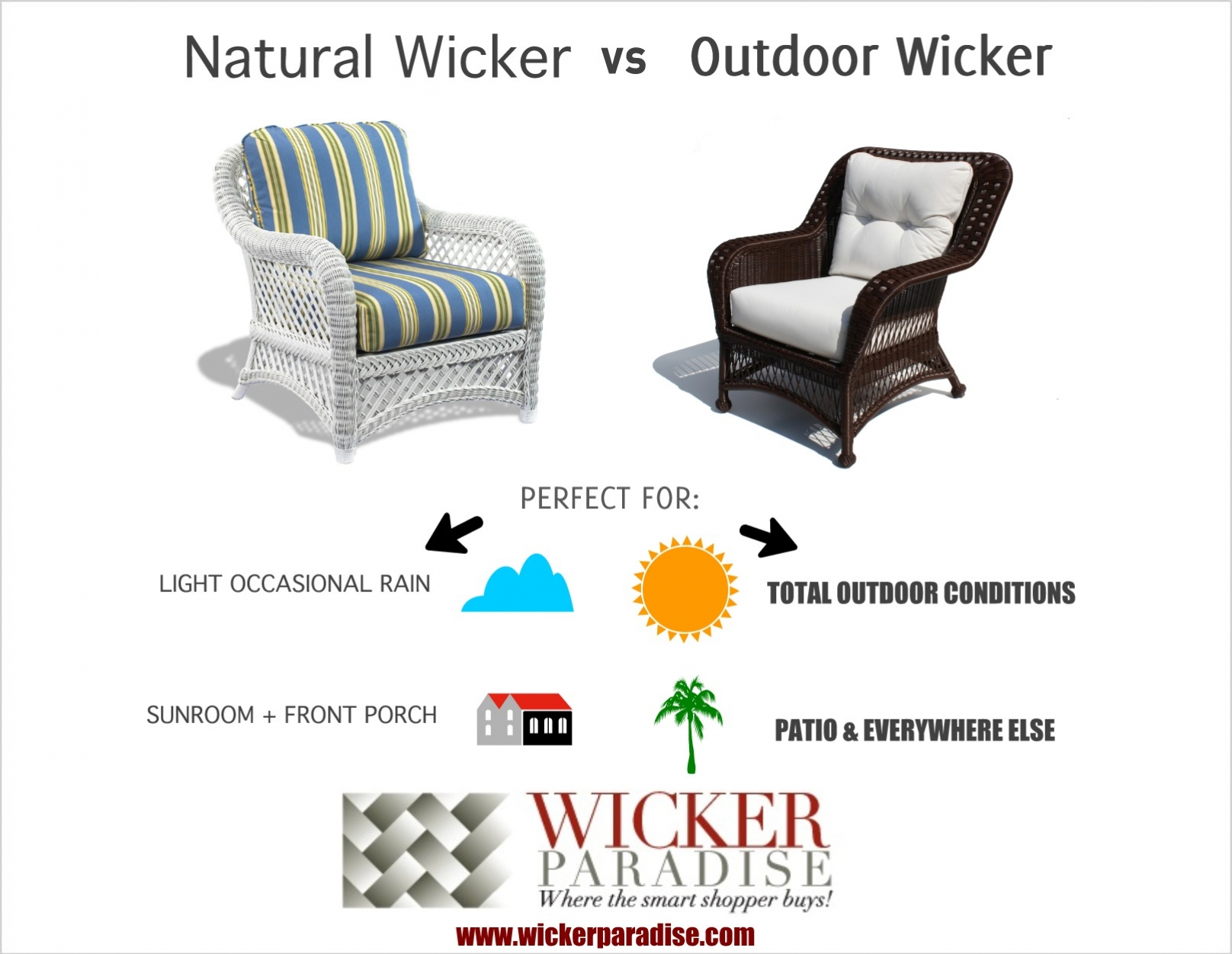 Wicker Furniture Infograph