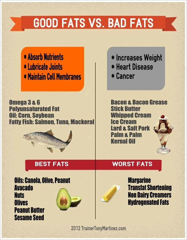 Good_vs_Bad_Fats title=