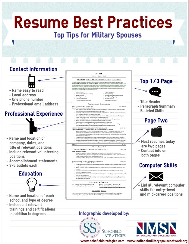 Military Spouse Resume Infographic  Mid Career Resume