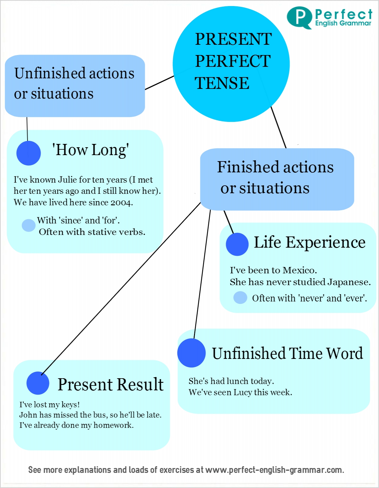 past tense of spell oxford dictionary