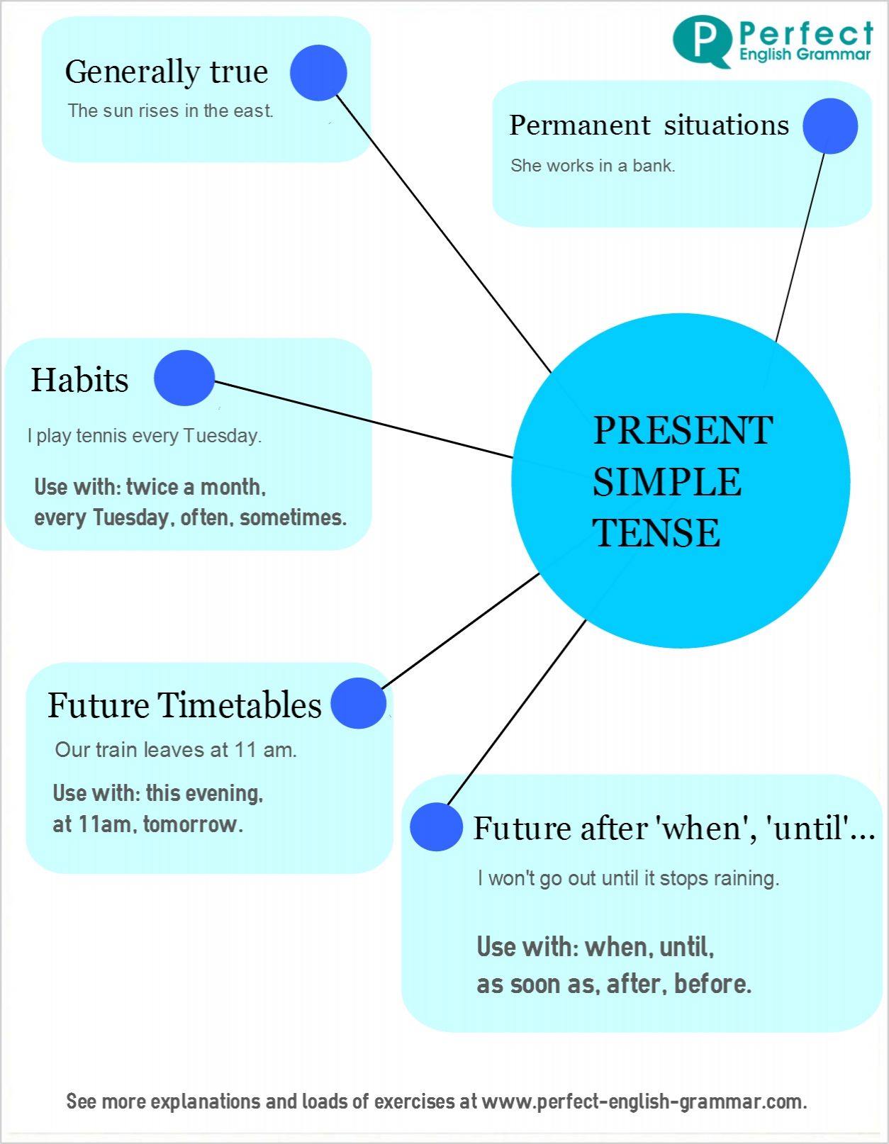 English Grammar Infographics