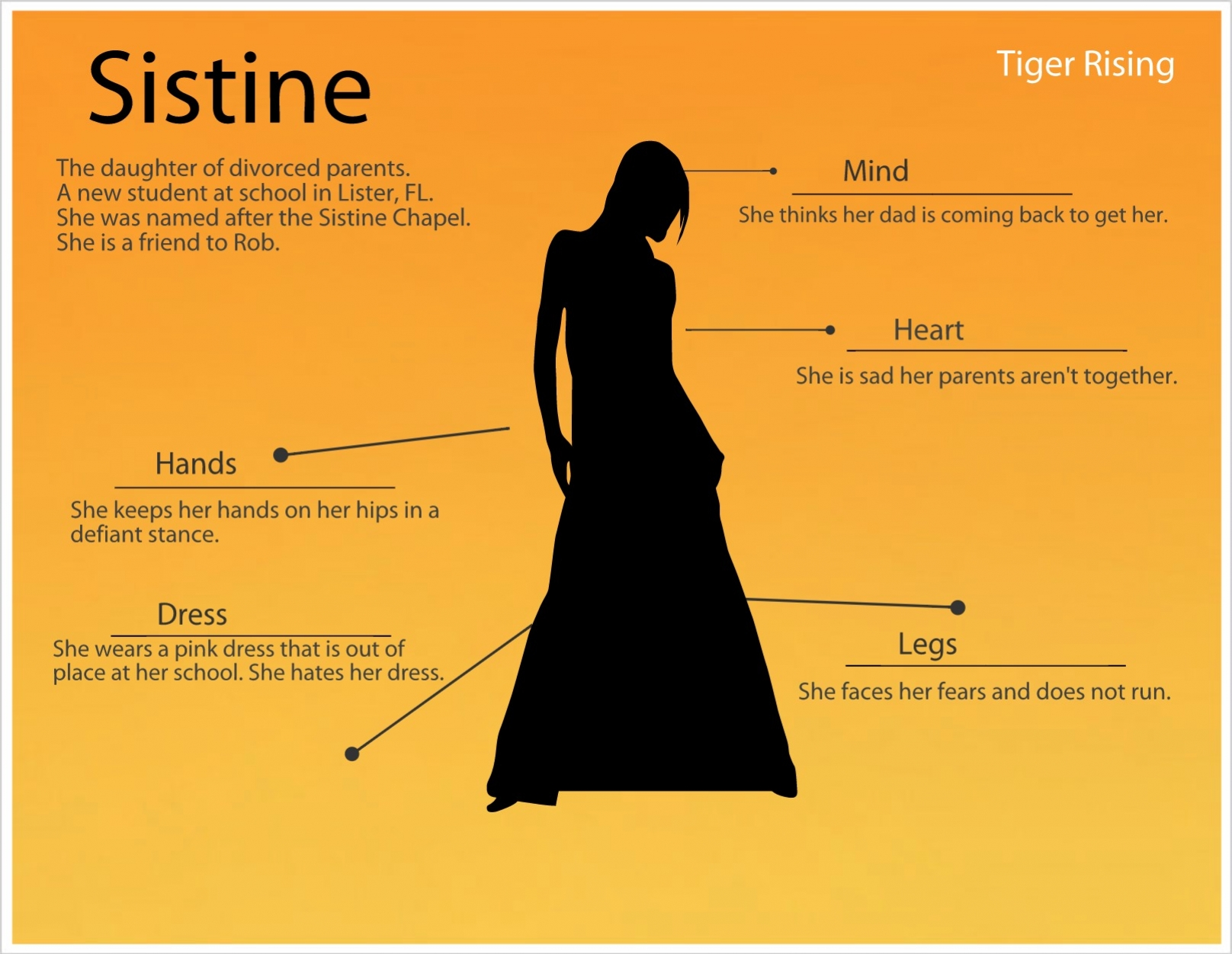 Character Sketches in Tiger Rising | My Learning Blog