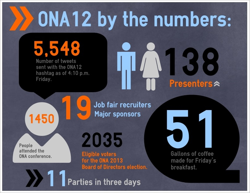 ONA12bythenumbers title=