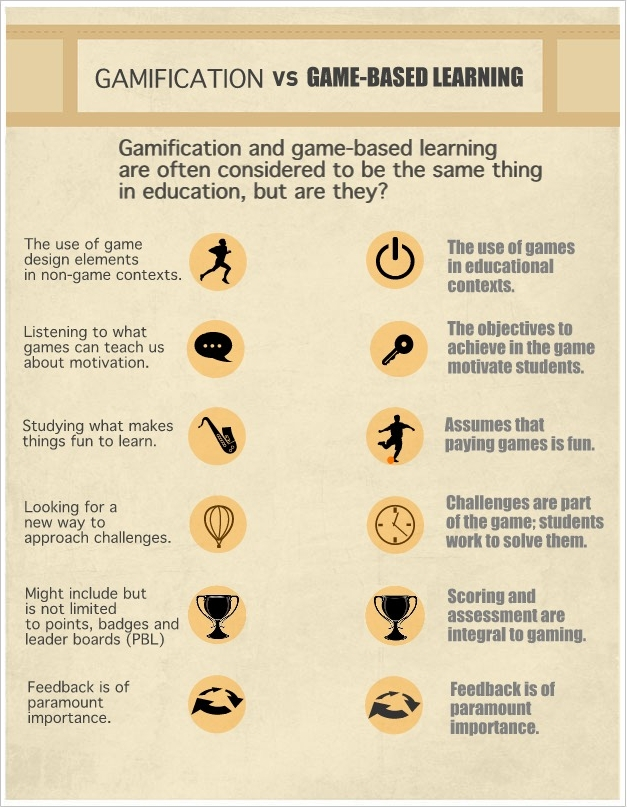 Gamification title=