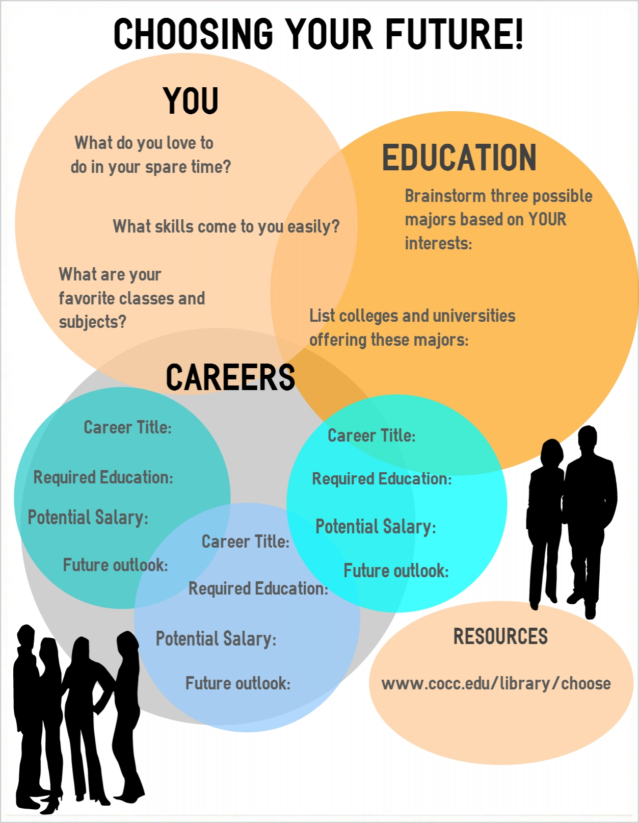 choose your future central oregon community college bend oregon and some more tips for finding out about majors and careers