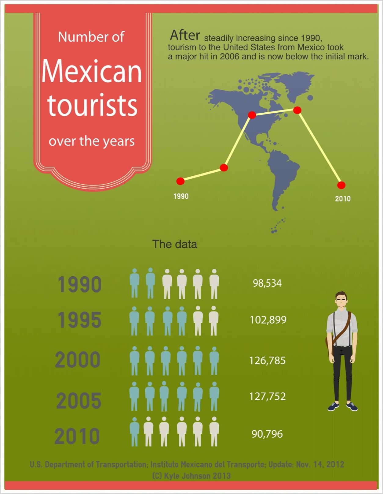 Infographic created by Kyle Johnson 2013