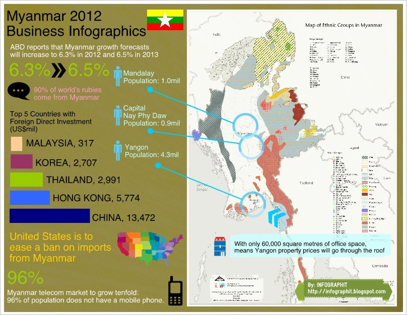 Myanmar_2012_Business_Infographics_(Wildy) title=