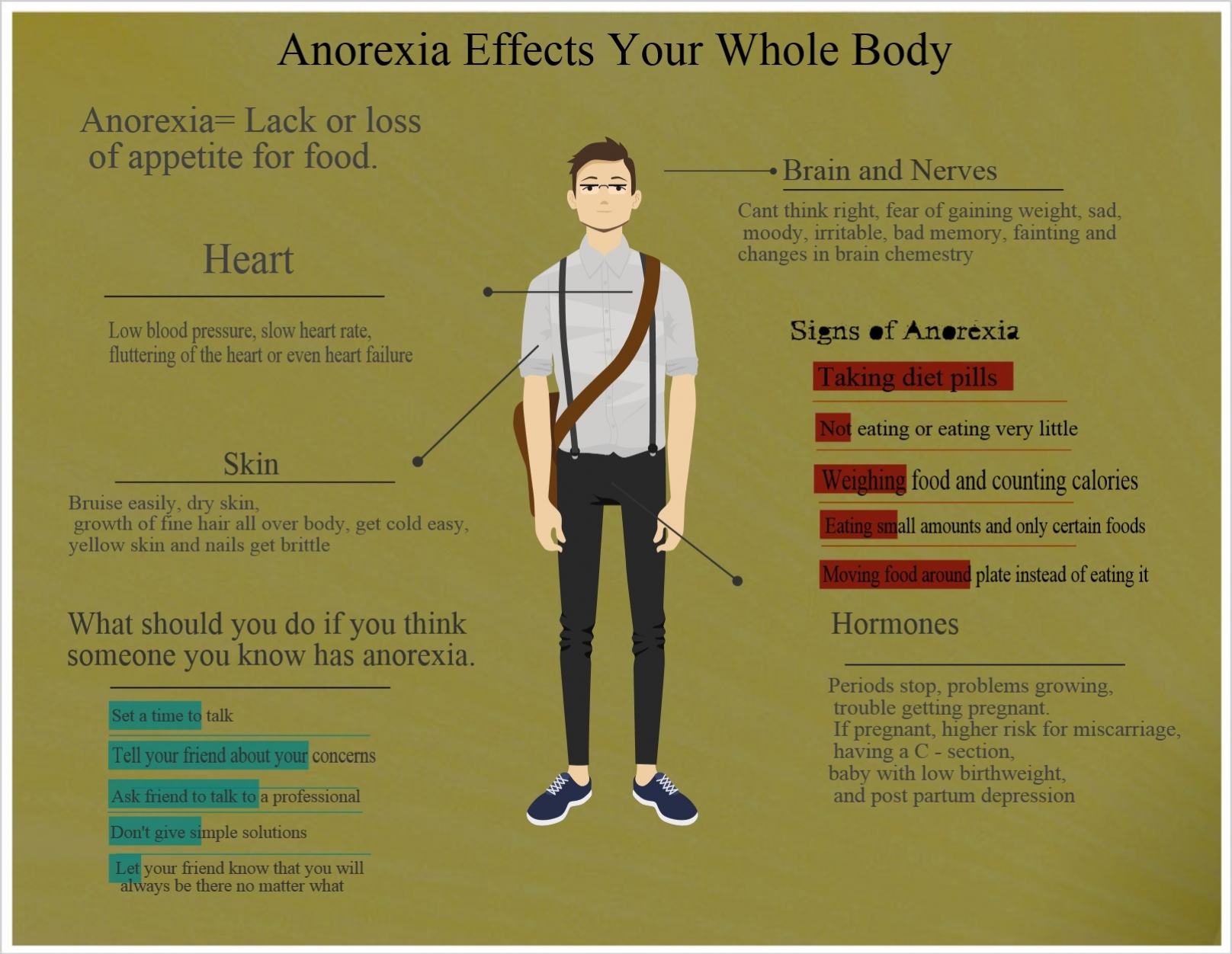 anorexia effects of pro anorexia