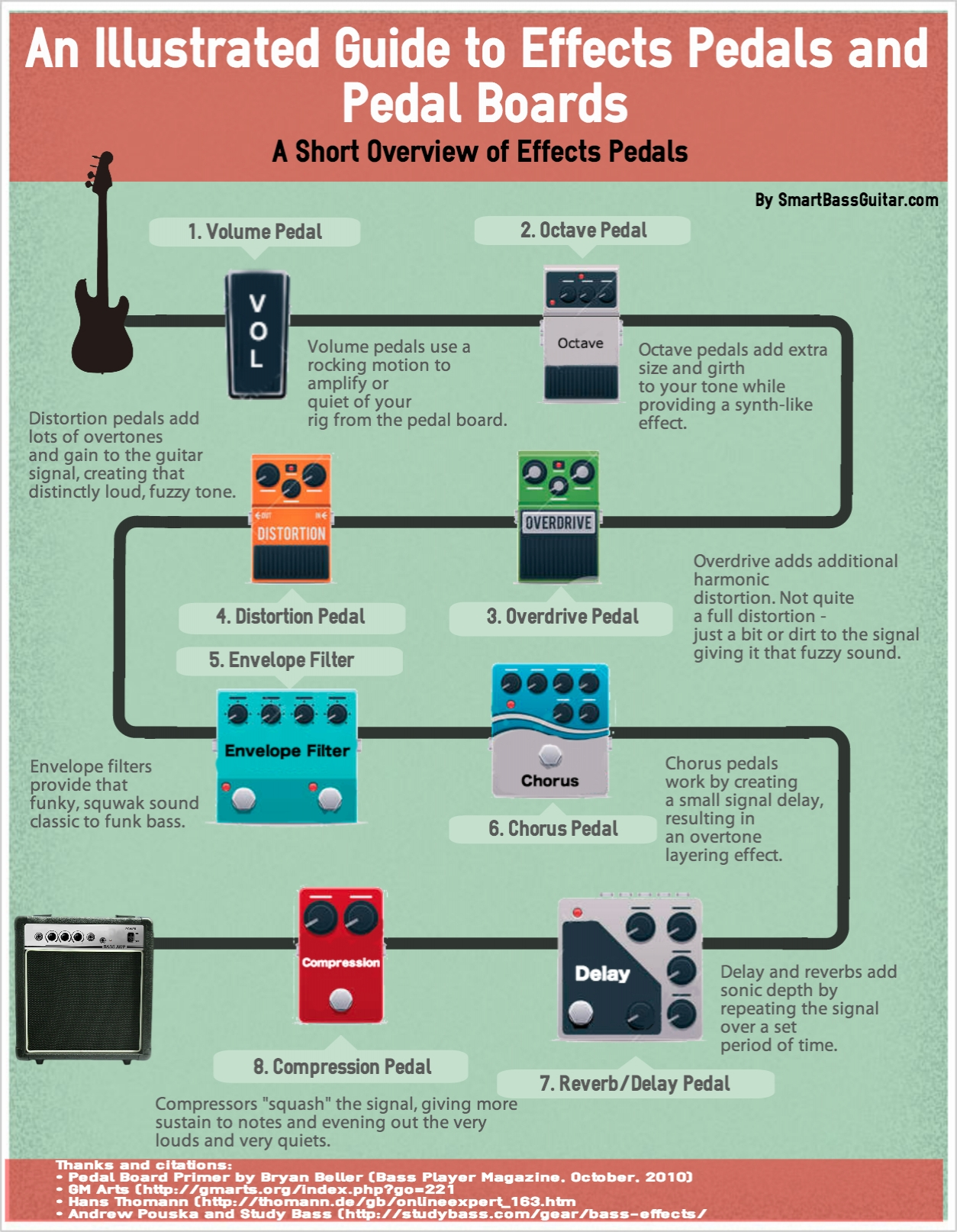 the best bass guitar effects pedals guide you 39 ll ever see infographic. Black Bedroom Furniture Sets. Home Design Ideas