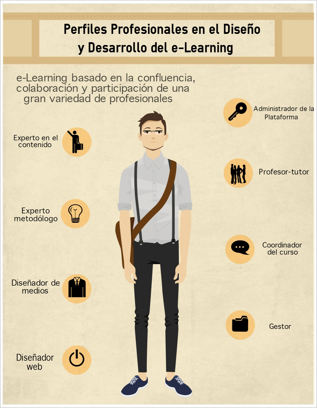 Competencias Profesionales para e-Learning