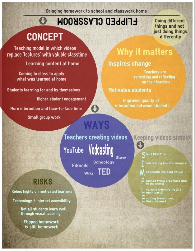 Flipped_Classroom title=