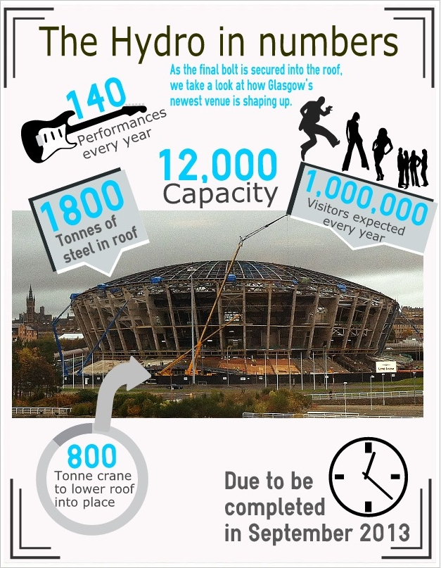 The Hydro in numbers