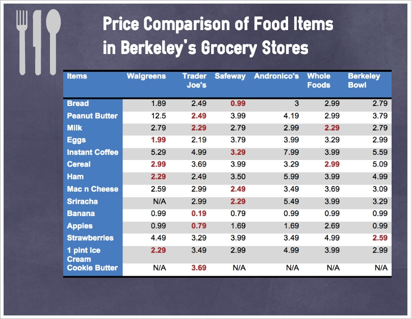 convenience store survey Report cards from csp's annual customer-service survey sponsored content classifieds property for sale and help wanted classifieds  convenience store trends .