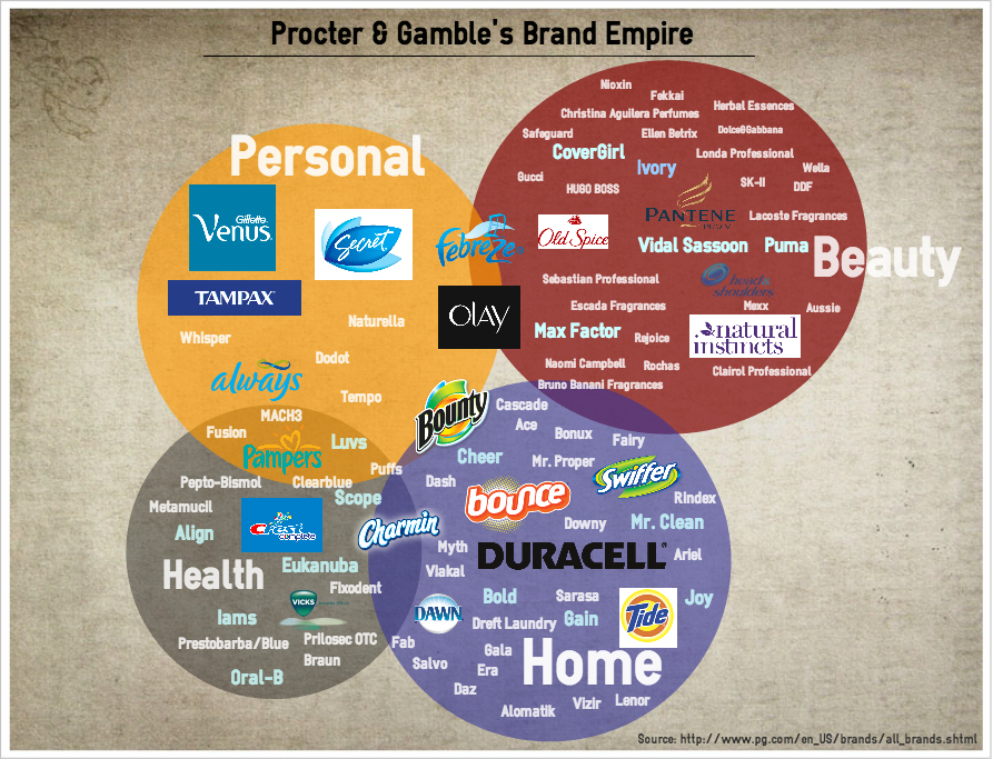 procter and gamble demographic factors P&g - procter & gamble is a consumer product company founded and headquartered at cincinnati, ohio in 1837 by mr william procter and mr james gamble and these processes are not internally focuses it controlled both the macro and micro environment factors that contribute to their success.