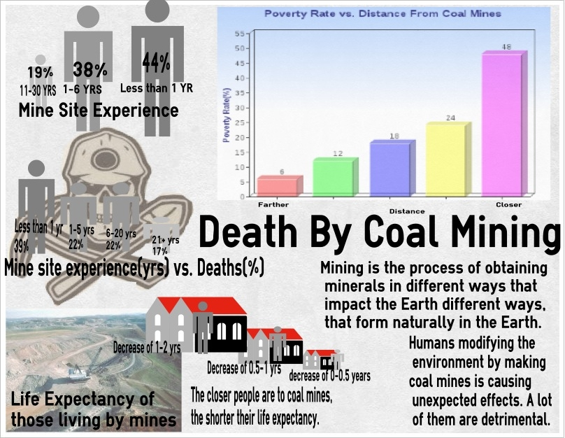Death By Coal Mining | The Center