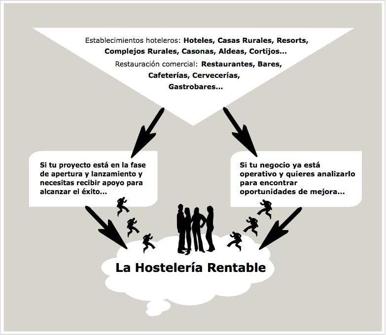 LaHosteleriaRentableInfofinal