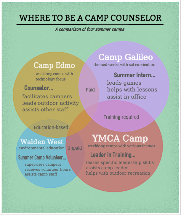 10 Things You Didn't Know About Summer Programs