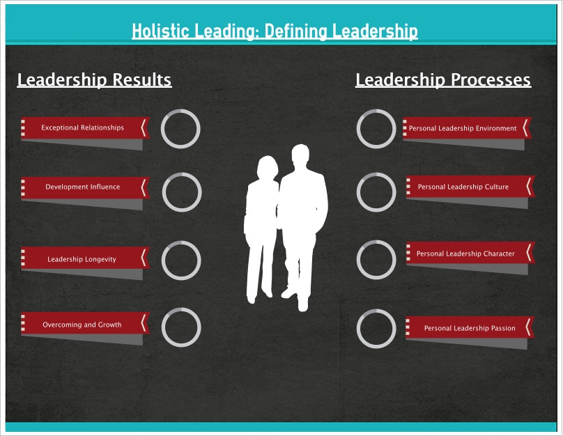 Leadership Journey
