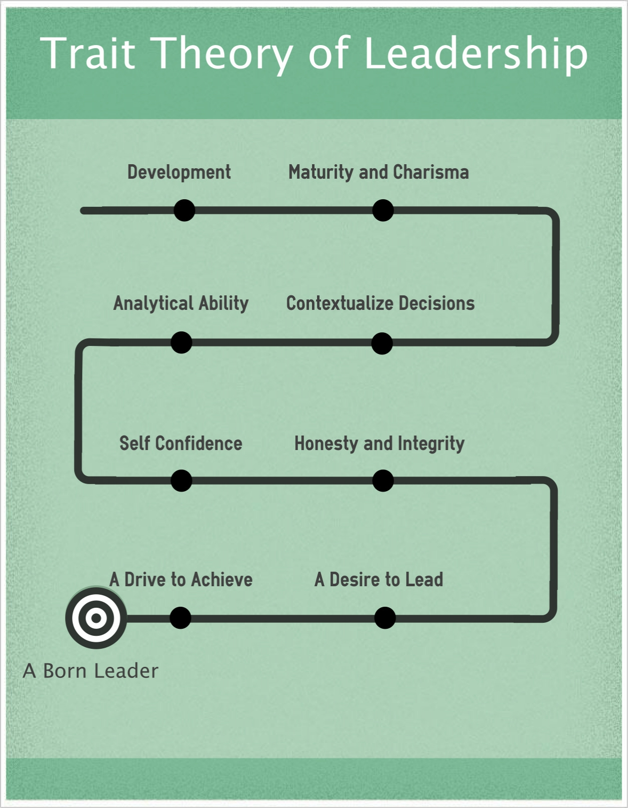trait theory The trait theory of leadership is an early assumption that leaders are born and due to this belief, those that possess the correct qualities and traits are better suited to leadership this theory often identifies behavioural characteristics that are common in leaders.