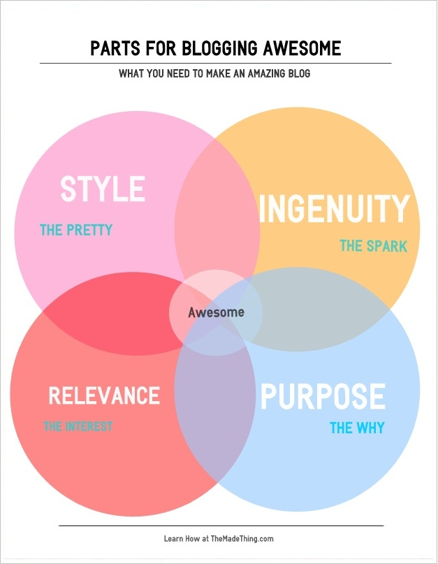 Parts for Blog Awesome:Purpose, Ingenuity, Style, and Relevance
