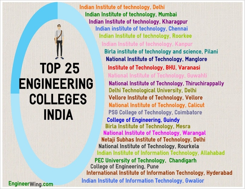 Electrician list of major colleges