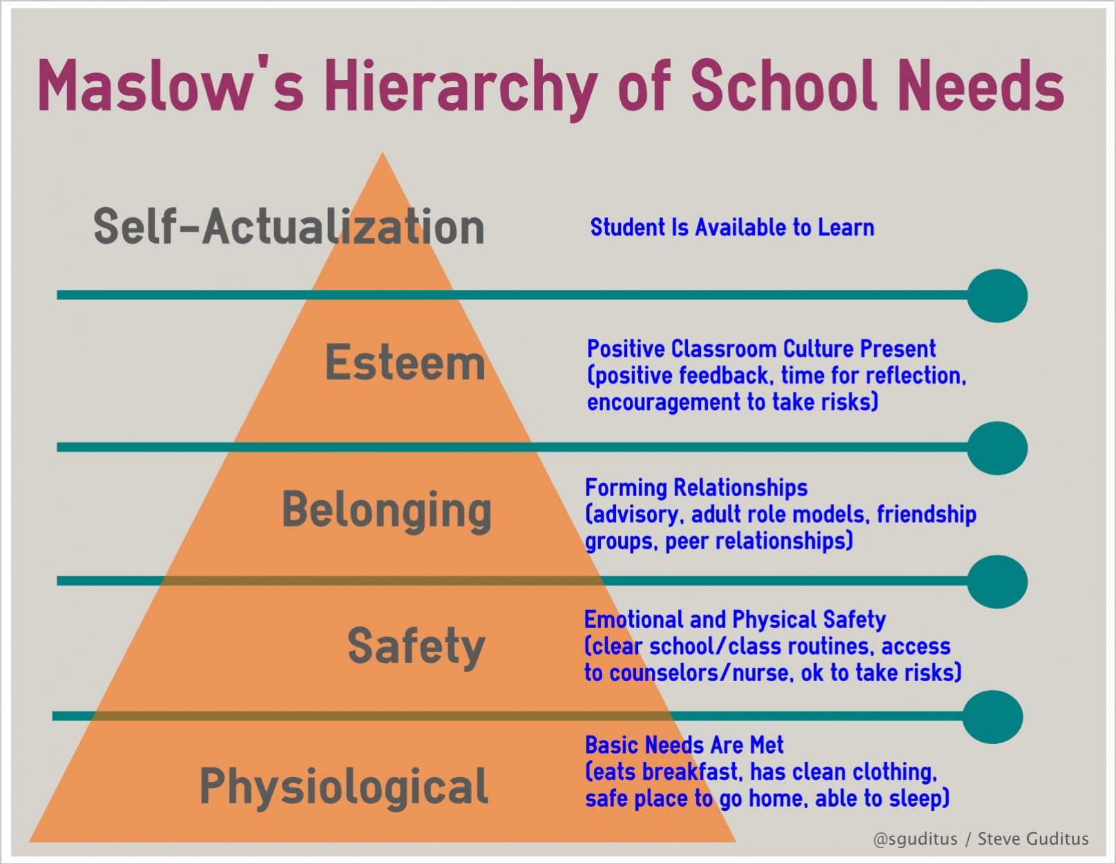 reflections of an educator maslow s hierarchy of school needs maslowshierarchyofschoolneeds title