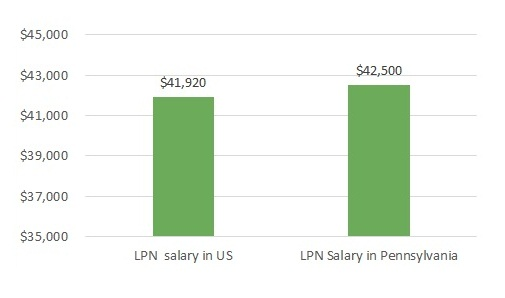 How much LPN can make in PA