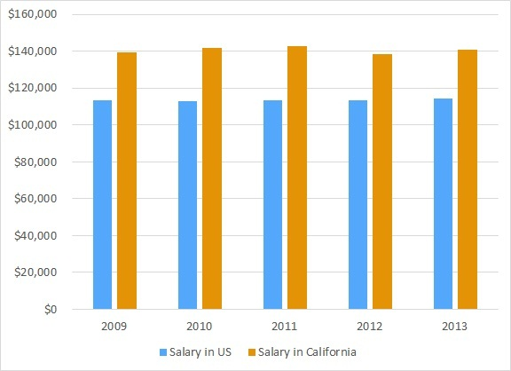 How much does a lawyer make in california