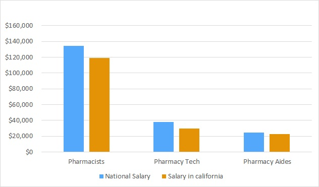 How much does a pharmacy tech make in california