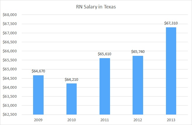 how much do registered nurses make in texas