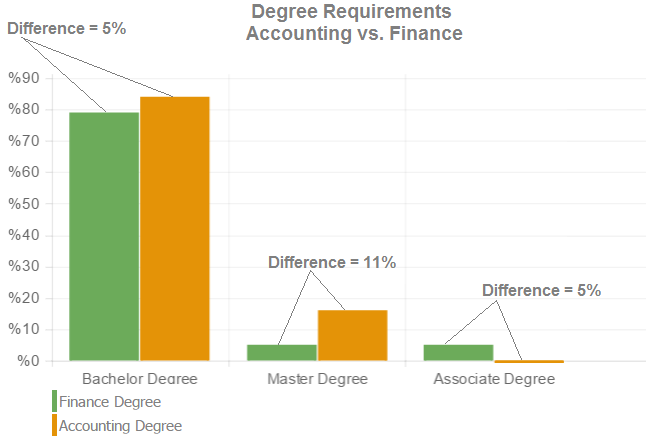 finance degrees vs accounting degrees
