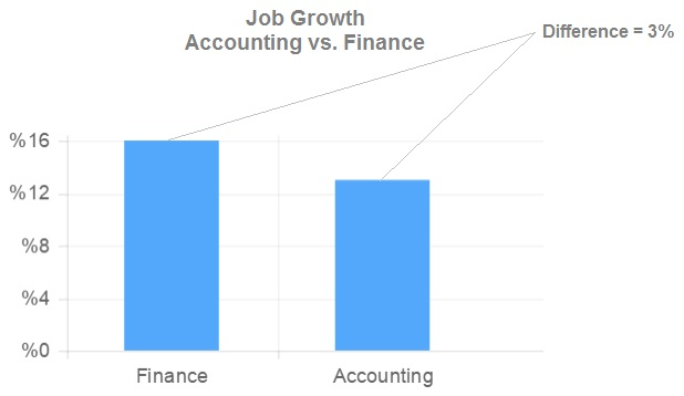 Finance Degree Vs. Accounting Degree