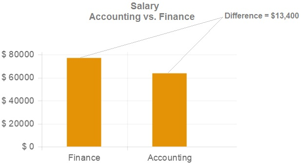 salary finance vs accounting