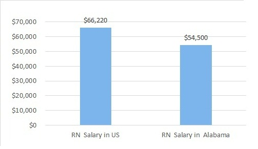 how much do nurses make in Alabama?