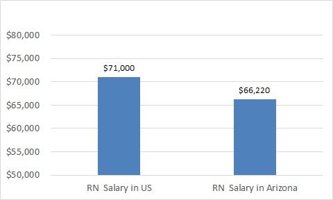 how much do nurses make in Arizona?