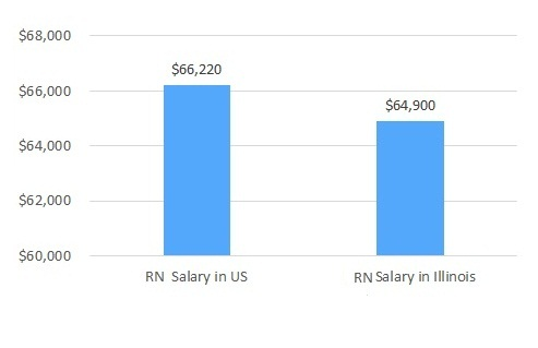 how much do nurses make in Illinois
