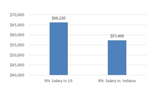 how much do nurses make in Indiana