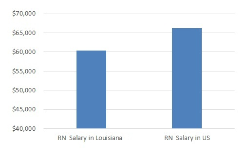 how much do nurses make in Louisiana