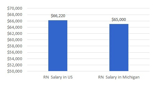 how much do nurses make in Michigan