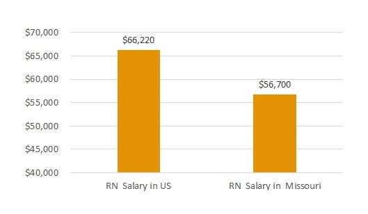 how much do nurses make in Missouri