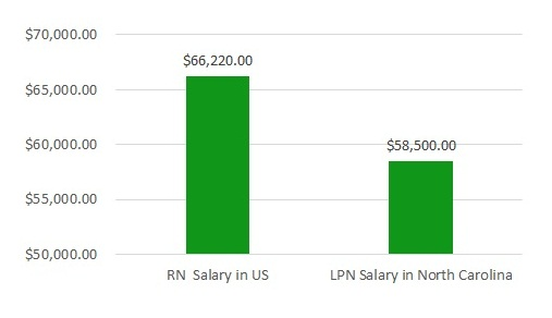 how much do nurses make in North Carolina
