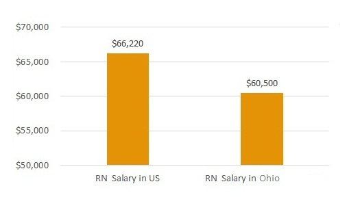 how much do nurses make in Ohio